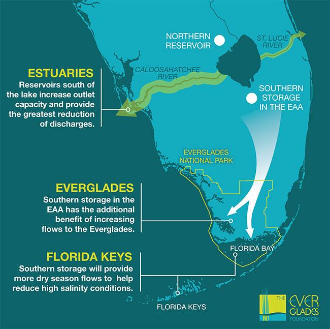 Legislative Action Alert From Mac >> Action Alert Urge Congress To Authorize The Everglades Reservoir